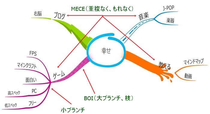 用語を解説しているマインドマップの図