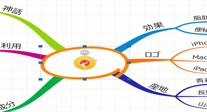 マインドマップのセントラルイメージを書いた図